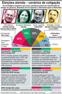POLÍTICA: Cenários de coligação na Alemanha infographic
