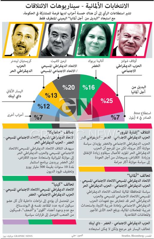 الانتخابات الألمانية - سيناريوهات الائتلافات infographic
