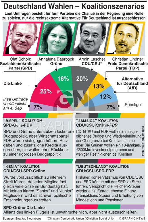 Deutsche Koalitionsszenarios infographic