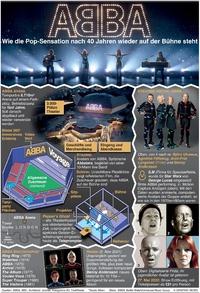 UNTERHALTUNG: ABBA Voyage virtuelles Konzert infographic