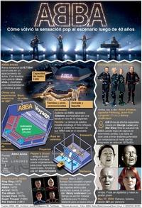 ENTRETENIMIENTO: Concierto virtual Voyage de ABBA  infographic