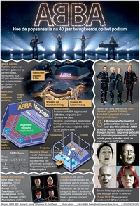 ENTERTAINMENT: Virtueel ABBA-concert Voyage infographic