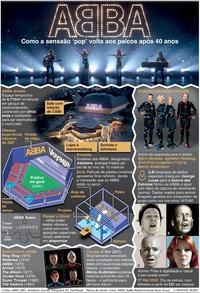 ENTRETENIMENTO: Concerto virtual ABBA Voyage infographic