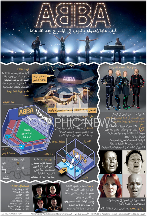 حفلة فرقة ABBA الموسيقية الافتراضية infographic
