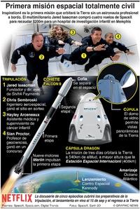ESPACIO: Primera misión espacial totalmente civil infographic