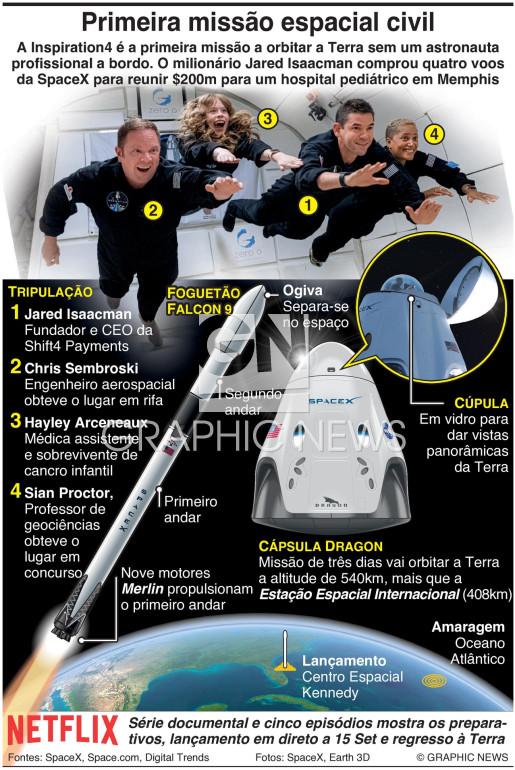 Primeira missão espacial totalmente civil infographic