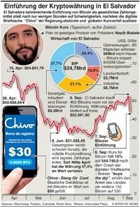 WIRTSCHAFT: El Salvador wird Bitcoin Nation infographic