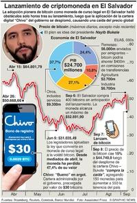 NEGOCIOS: El Salvador, nación bitcoin infographic