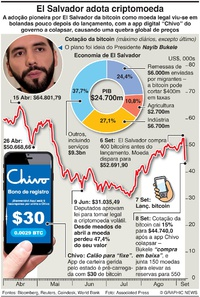 NEGÓCIOS: El Salvador passa a país bitcoin infographic
