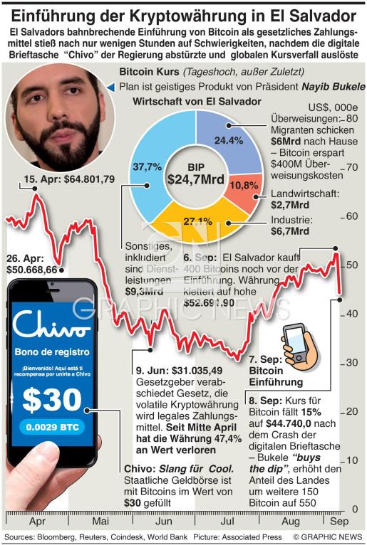 El Salvador wird Bitcoin Nation infographic