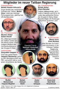 POLITIK: Neue Taliban Regierung infographic