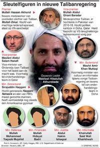 POLITIEK: Nieuwe Talibanregering infographic