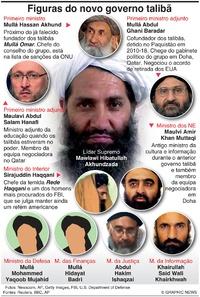POLÍTICA: Novo governo talibã infographic