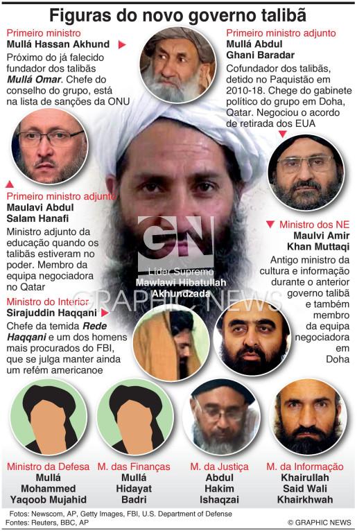 Novo governo talibã infographic