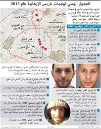 إرهاب: الجدول الزمني لهجمات باريس الإرهابية عام 2015 (1) infographic