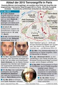 VERBRECHEN: Chronik der Pariser Terroristenangriffe von 2015 infographic