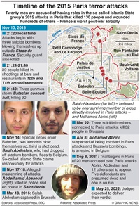CRIME: Timeline of Paris terror attacks infographic