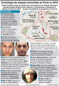 CRIMEN: Cronología de ataques terroristas en París infographic