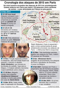 CRIME: Cronologia dos ataques terroristas de Paris infographic