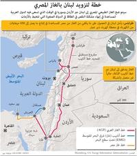 طاقة:  خطة لتزويد لبنان بالغاز المصري infographic