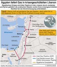 ENERGIE: Arabische Gaspipeline infographic