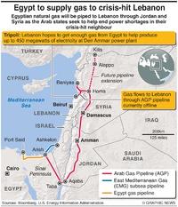 ENERGY: Arab gas pipeline infographic