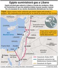 ENERGÍA: Gasoducto Árabe infographic