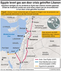 ENERGIE: Arabische gaspijplijn infographic