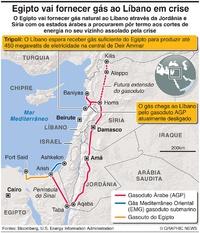ENERGIA: Gasoduto árabe infographic