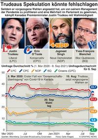 POLITIK: Kanada Wahlumfrage infographic