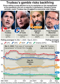 POLITICS: Canada election poll tracker infographic