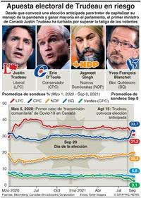 POLÍTICA: Seguidor de sondeos electorales de Canadá infographic