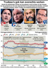 POLITIEK: Canada tracker verkiezingspeilingen infographic