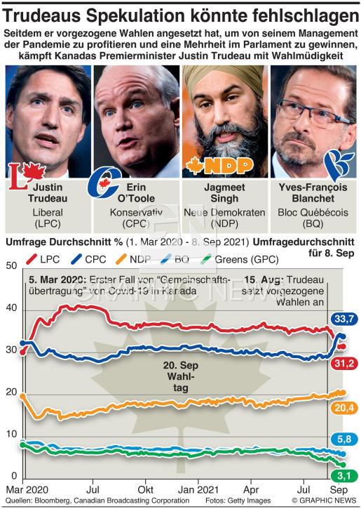 Kanada Wahlumfrage infographic