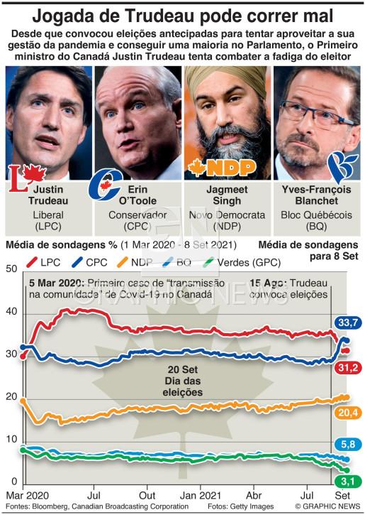 Seguidor de sondagens no Canadá infographic