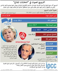 """سياسة: النرويج تصوت في """"انتخابات المناخ"""" infographic"""