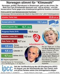 POLITIK: Umfrage zu Norwegens Parlamentswahl infographic