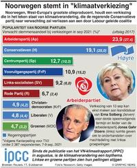 POLITIEK: Verkiezingspeiling Noorwegen infographic
