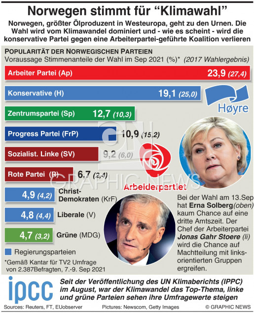 Umfrage zu Norwegens Parlamentswahl infographic