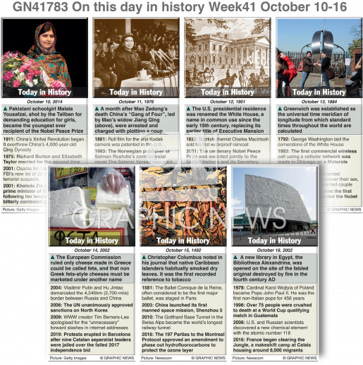 On this day October 10-16 2021 (week 41) infographic