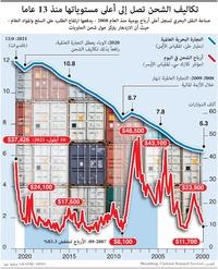 أعمال: تكاليف الشحن تصل إلى أعلى مستوياتها منذ 13 عاما infographic