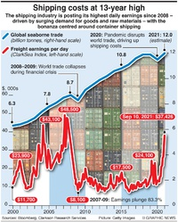 BUSINESS: Shipping freight cost surge infographic