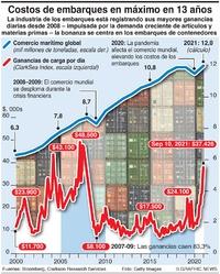 NEGOCIOS: Aumenta el costo del transporte marítimo infographic