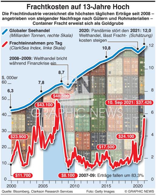 Frachtkosten steigen infographic