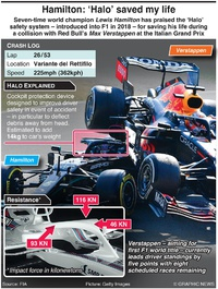 """F1: """"Halo"""" safety system infographic"""