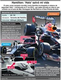 "F1: Sistema de saguridad ""Halo"" infographic"