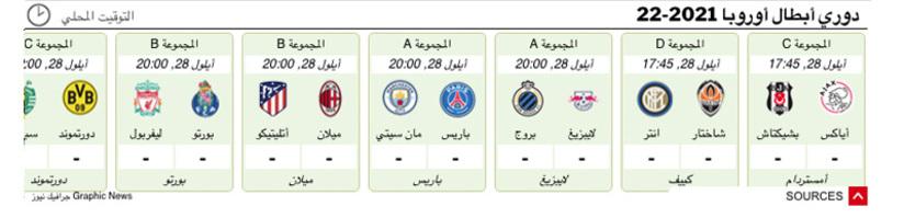 كرة قدم: أداة عرض نتائج مباريات دوري الأبطال  2021 -2022 infographic