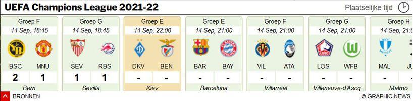 VOETBAL: UEFA Champions League 2021-22 wedstrijd-widget (2) infographic