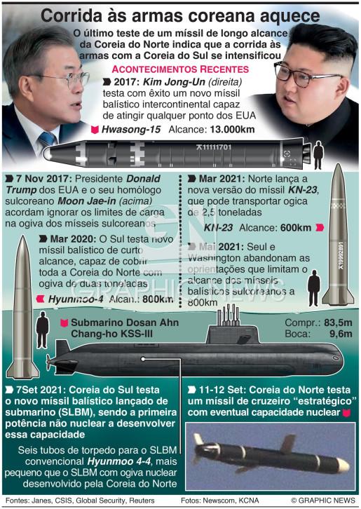 Corrida às armas coreana aquece infographic