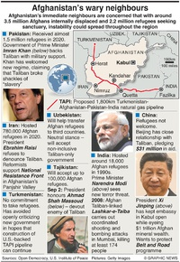 POLITICS: Afghanistan's wary neighbours infographic